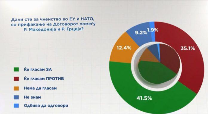 Anketë: 66 për qind e votuesve do të dalin në referendum, suksesin e vulosin 88 për qind e shqiptarëve!