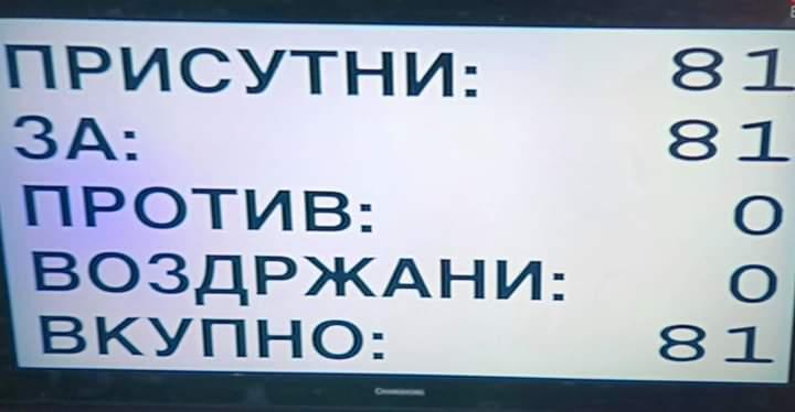 """Me 81 vota """"për"""" u votuan ndryshimet kushtetuese, Maqedonia e ndërroi emrin"""